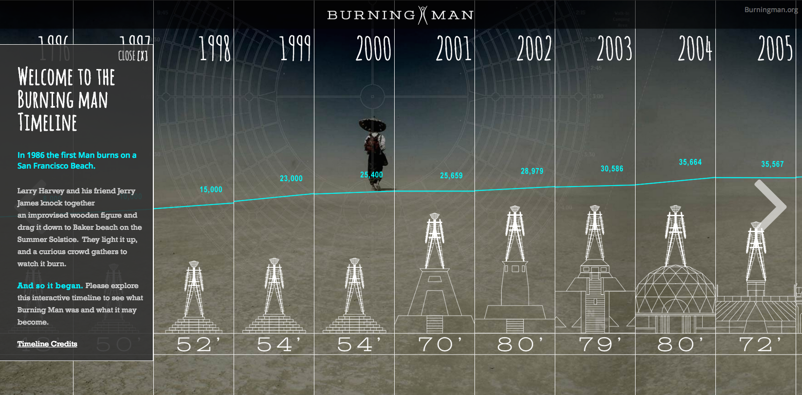 Burning Man Timeline